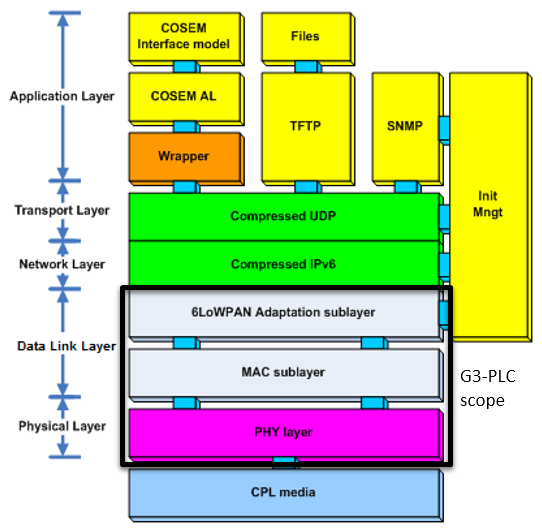 G3-PLC stack