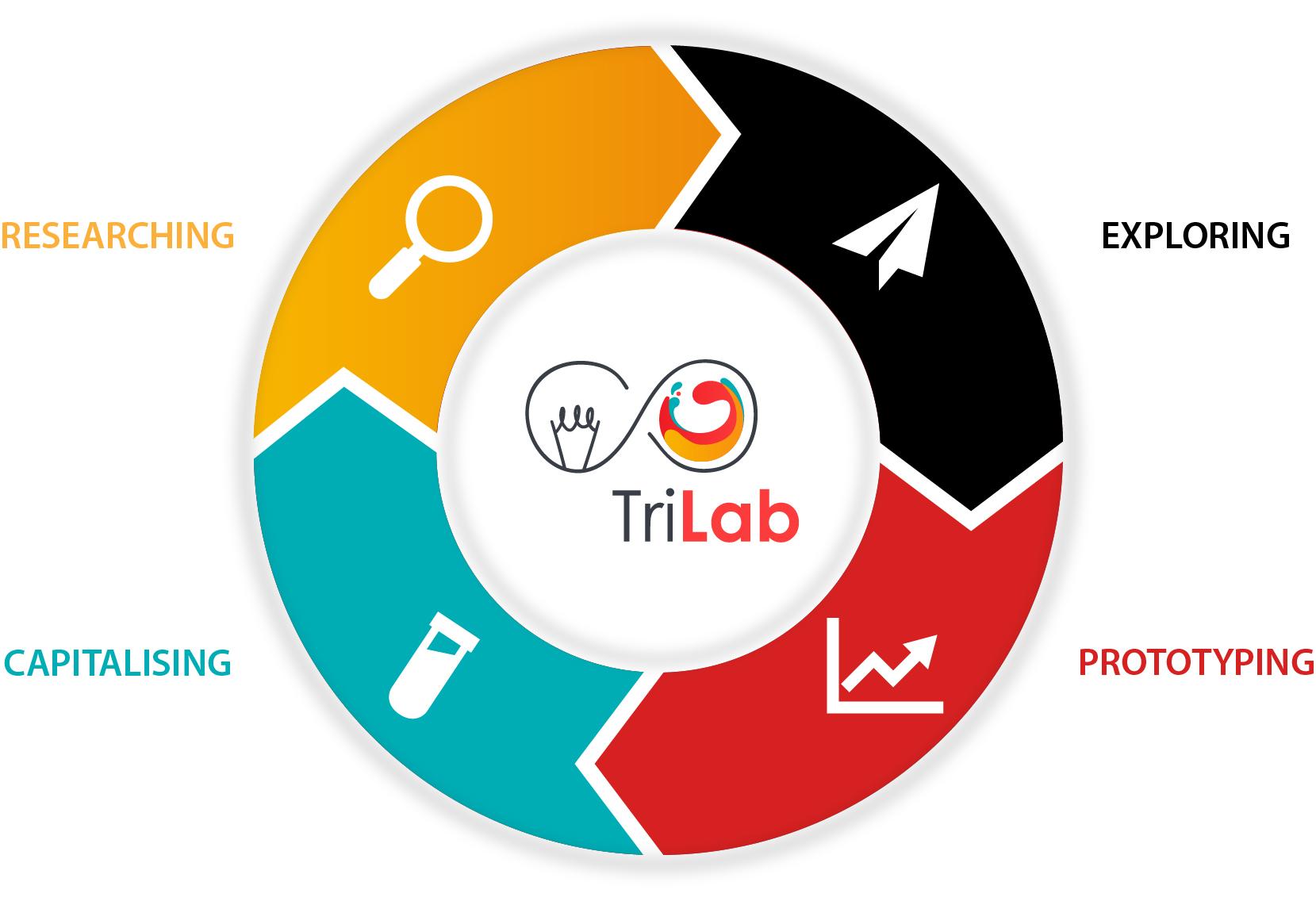 Principes du Trilab